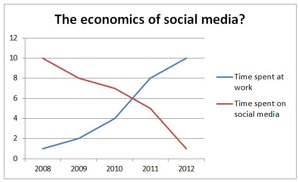negative effects of social media essay