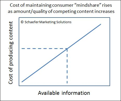 Cost of content marketing