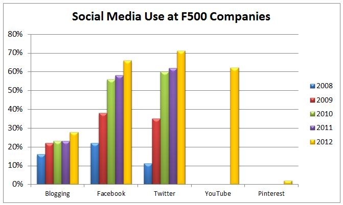Social Media Use is Surging in Large Businesses