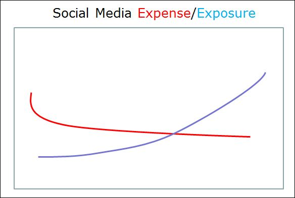 social media budgeting