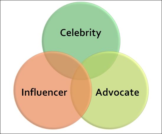 social influence strategy
