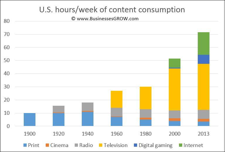 Content consumption trends
