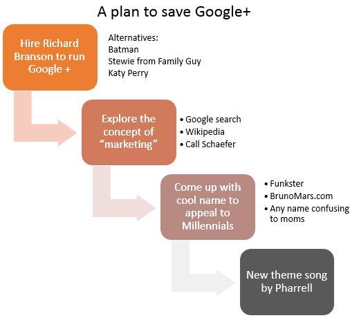 fix google plus