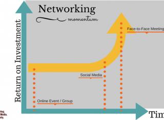 Networking Momentum