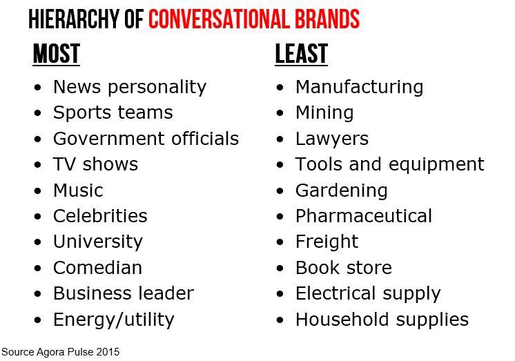 hierarchy of conversation