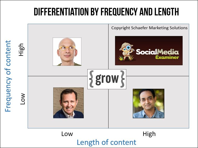 differentiate your blog