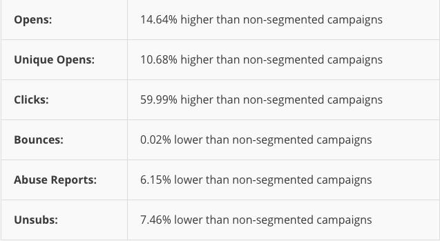 mailchimp-global-segmentation-results