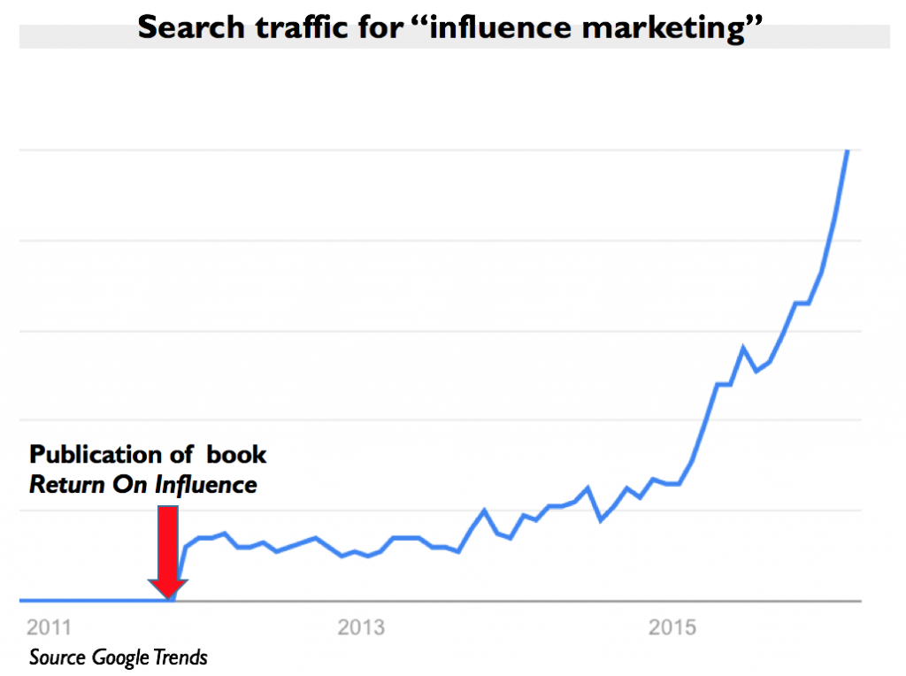applications for influence marketing