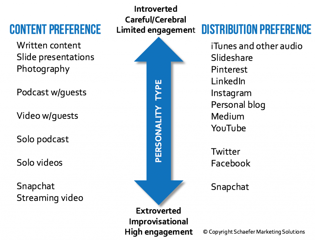 personality and social media content