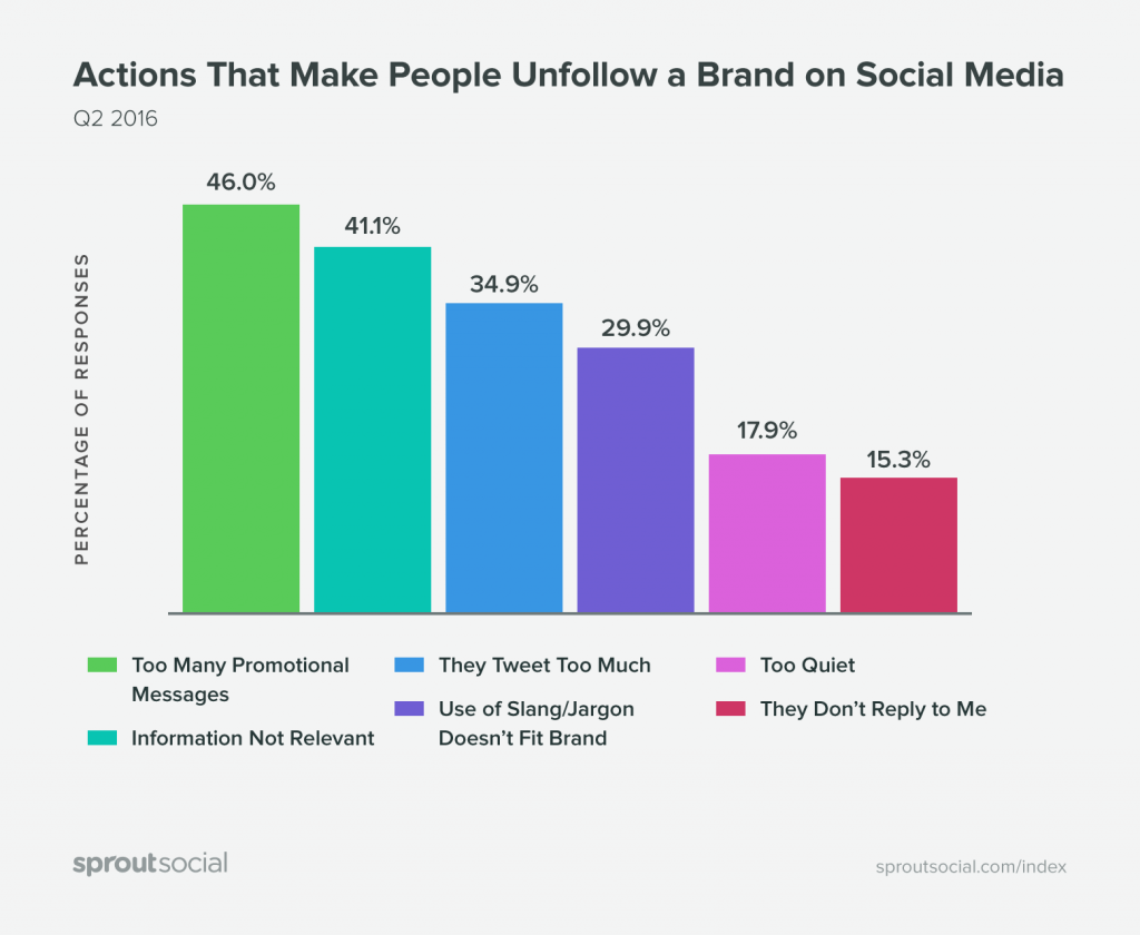 graph-unfollow-actions-sproutsocial