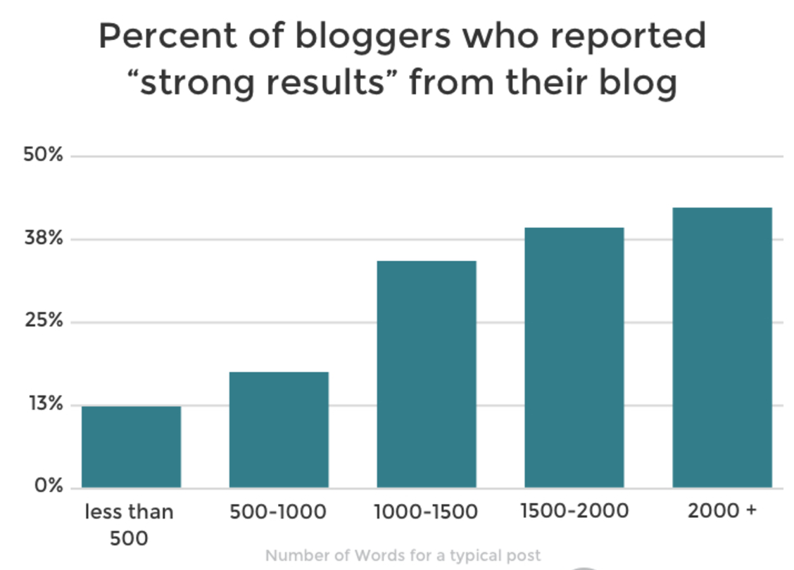 big blogs