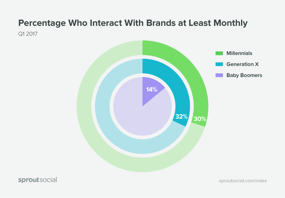 generational-interaction-on-social-media