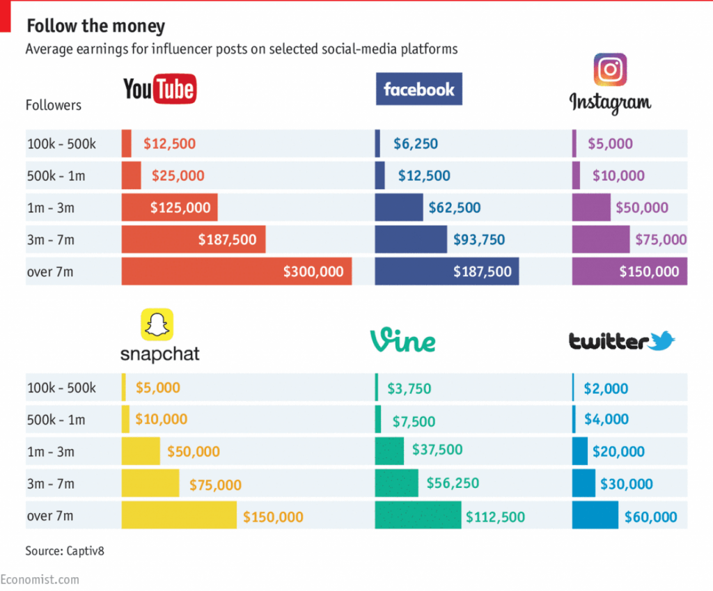 Captiv8's findings on influencer pricing.