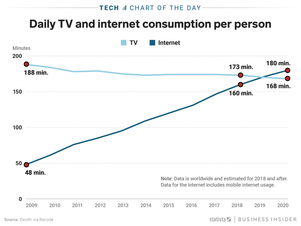 IGTV and TV vs Internet