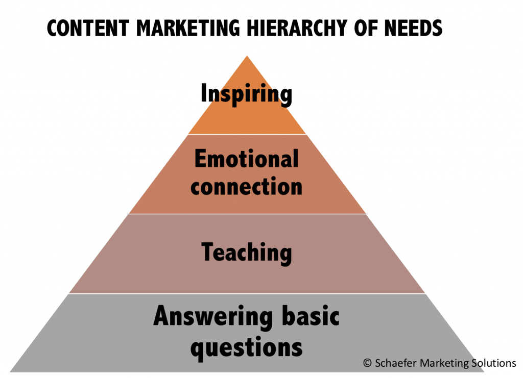 content marketing hierarchy of needs