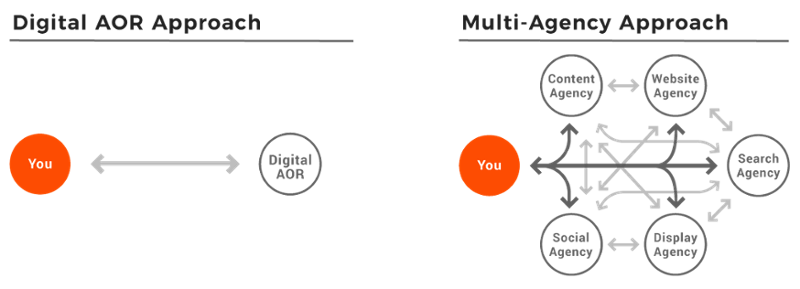 digital-agency-of-record-axelerant