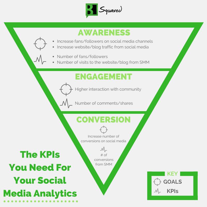 social media marketing purpose 2