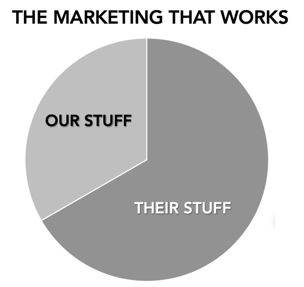 content promotion stats
