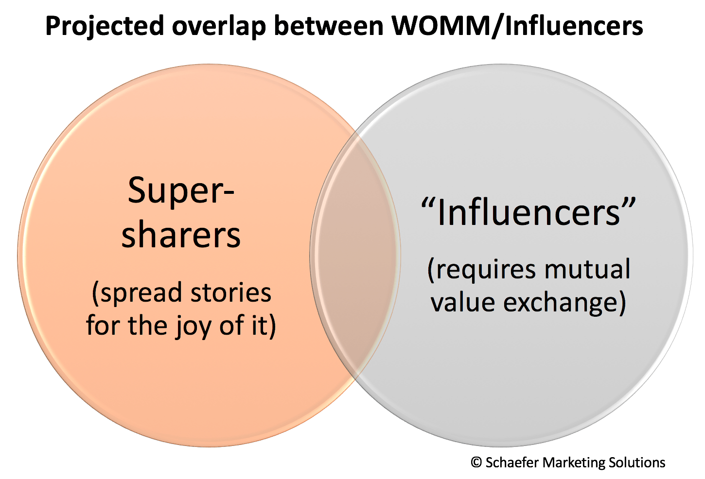 difference between influencer marketing and word of mouth marketing 2