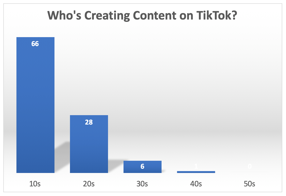 winning the war for attention tiktok