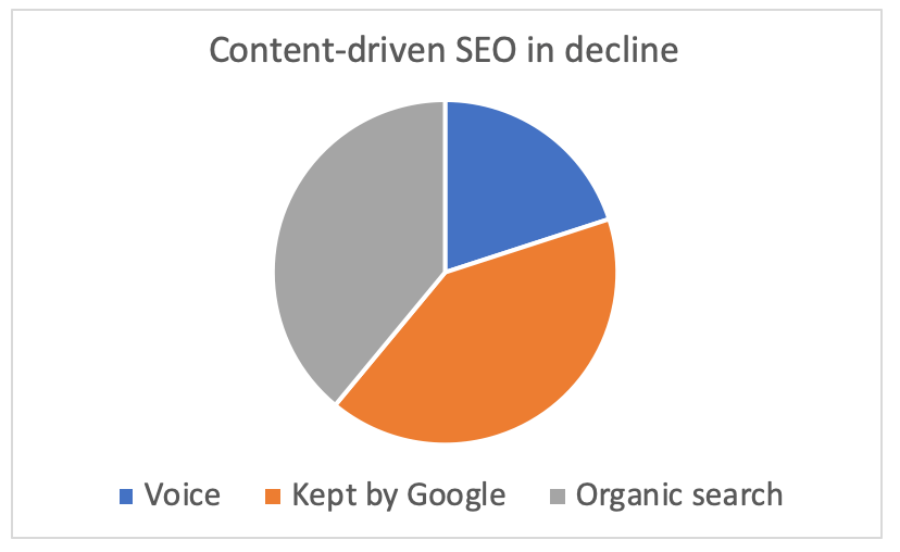 future of seo content in decline