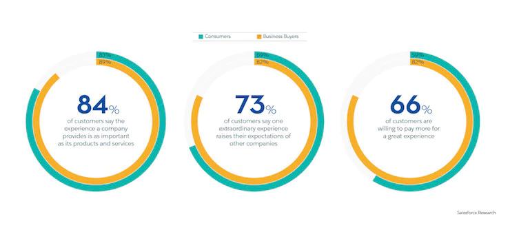 salesforce-customer-engagement-trends