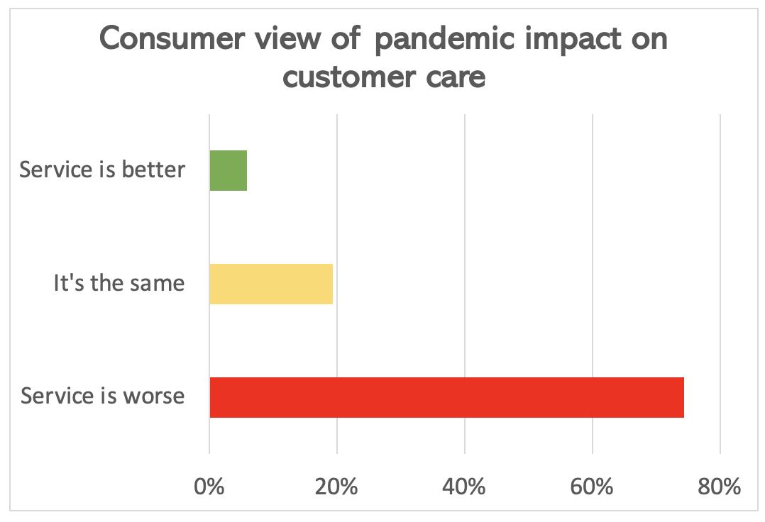 pandemic customer care